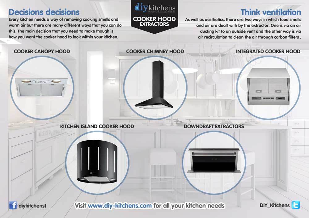 Different Types Of Range Hoods Pros Amp Cons And
